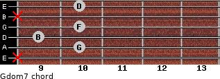 Gdom7 for guitar on frets x, 10, 9, 10, x, 10