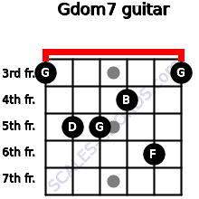 Gdom7 for guitar on frets 3, 5, 5, 4, 6, 3
