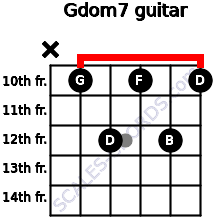 Gdom7 for guitar on frets x, 10, 12, 10, 12, 10
