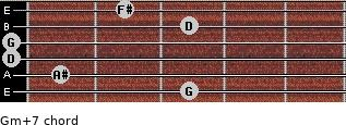 Gm(+7) for guitar on frets 3, 1, 0, 0, 3, 2