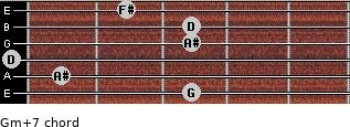 Gm(+7) for guitar on frets 3, 1, 0, 3, 3, 2