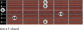 Gm(+7) for guitar on frets 3, 1, 4, 0, 3, 3