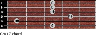 Gm(+7) for guitar on frets 3, 1, 4, 3, 3, 3