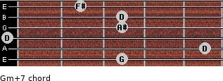 Gm(+7) for guitar on frets 3, 5, 0, 3, 3, 2