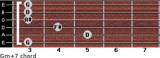 Gm(+7) for guitar on frets 3, 5, 4, 3, 3, 3