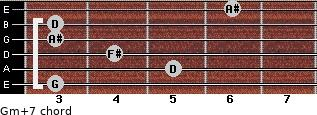 Gm(+7) for guitar on frets 3, 5, 4, 3, 3, 6