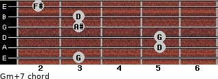 Gm(+7) for guitar on frets 3, 5, 5, 3, 3, 2