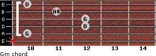 Gm for guitar on frets x, 10, 12, 12, 11, 10
