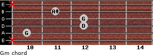 Gm for guitar on frets x, 10, 12, 12, 11, x