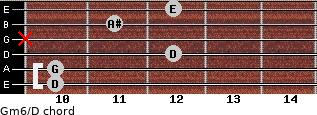 Gm6/D for guitar on frets 10, 10, 12, x, 11, 12