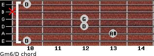 Gm6/D for guitar on frets 10, 13, 12, 12, x, 10