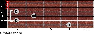 Gm6/D for guitar on frets 10, 7, 8, 7, x, x
