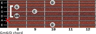 Gm6/D for guitar on frets 10, x, 8, 9, 8, 10