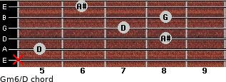 Gm6/D for guitar on frets x, 5, 8, 7, 8, 6