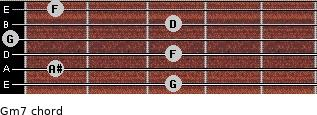Gm7 for guitar on frets 3, 1, 3, 0, 3, 1