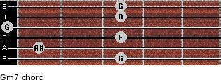 Gm7 for guitar on frets 3, 1, 3, 0, 3, 3
