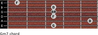 Gm7 for guitar on frets 3, 5, 3, 3, 3, 1