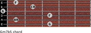 Gm7b5 for guitar on frets 3, 1, 3, 0, 2, 1