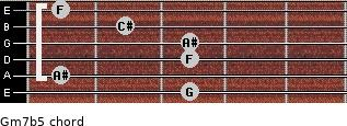 Gm7b5 for guitar on frets 3, 1, 3, 3, 2, 1