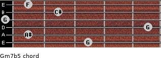 Gm7b5 for guitar on frets 3, 1, 5, 0, 2, 1