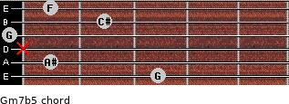 Gm7b5 for guitar on frets 3, 1, x, 0, 2, 1