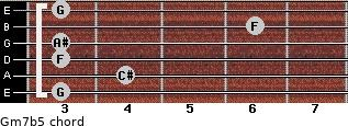 Gm7b5 for guitar on frets 3, 4, 3, 3, 6, 3