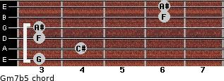 Gm7b5 for guitar on frets 3, 4, 3, 3, 6, 6