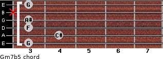 Gm7b5 for guitar on frets 3, 4, 3, 3, x, 3