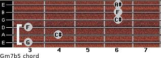 Gm7b5 for guitar on frets 3, 4, 3, 6, 6, 6