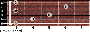 Gm7b5 for guitar on frets 3, 4, 5, 3, 6, 3