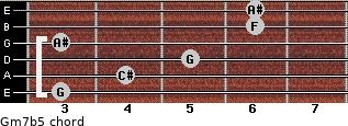 Gm7b5 for guitar on frets 3, 4, 5, 3, 6, 6