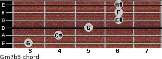 Gm7b5 for guitar on frets 3, 4, 5, 6, 6, 6