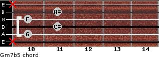 Gm7b5 for guitar on frets x, 10, 11, 10, 11, x