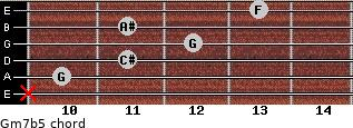 Gm7b5 for guitar on frets x, 10, 11, 12, 11, 13