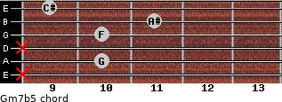 Gm7b5 for guitar on frets x, 10, x, 10, 11, 9