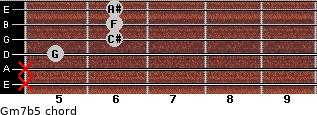 Gm7b5 for guitar on frets x, x, 5, 6, 6, 6