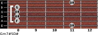 Gm7#5/D# for guitar on frets 11, 8, 8, 8, 8, 11