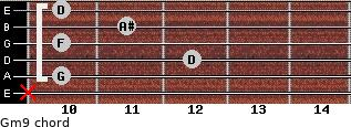 Gm9 for guitar on frets x, 10, 12, 10, 11, 10