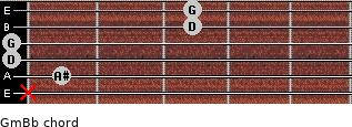 Gm/Bb guitar chord