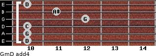 Gm/D add(4) guitar chord