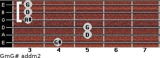Gm/G# add(m2) guitar chord