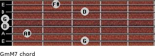 Gm(M7) for guitar on frets 3, 1, 0, 0, 3, 2