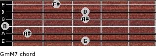 Gm(M7) for guitar on frets 3, 1, 0, 3, 3, 2