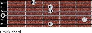 Gm(M7) for guitar on frets 3, 5, 0, 3, 3, 2