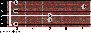 Gm(M7) for guitar on frets 3, 5, 5, 3, 7, 3