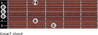 Gmaj7 for guitar on frets 3, 2, 0, 0, 0, 2