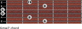Gmaj7 for guitar on frets 3, 2, 0, 0, 3, 2