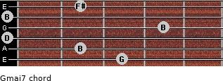 Gmaj7 for guitar on frets 3, 2, 0, 4, 0, 2