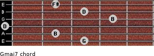 Gmaj7 for guitar on frets 3, 2, 0, 4, 3, 2
