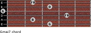 Gmaj7 for guitar on frets 3, 2, 4, 0, 3, 2